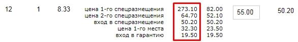 Рекомендованные ставки в Яндекс.Директ