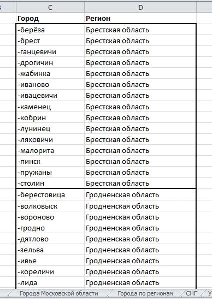 "Минус-слова ""Города"""