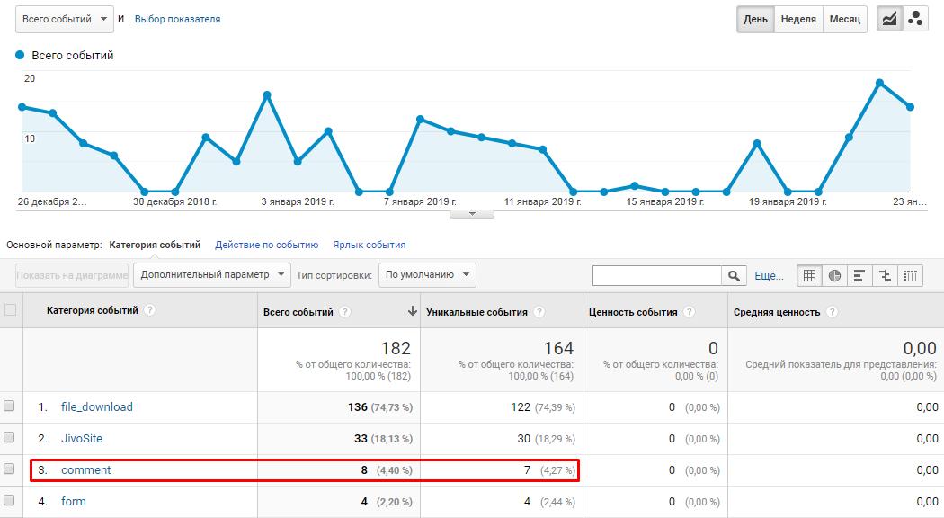 Просмотр отчета с событиями в Google Analytics
