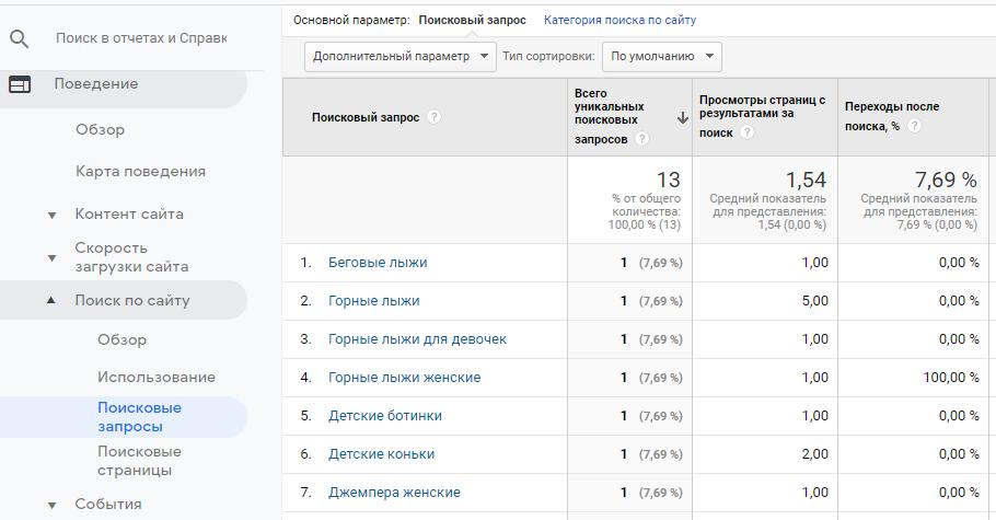 Отчет Поиск по сайту в Google Analytics