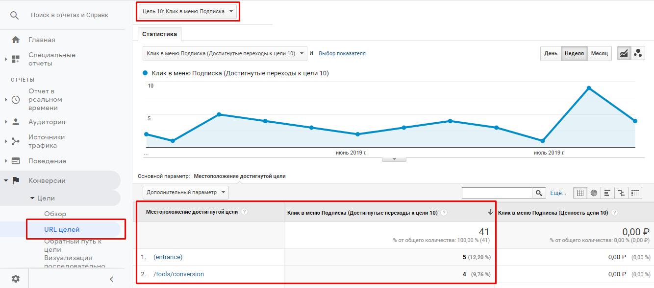 Отчет URL-страницы в Google Analytics