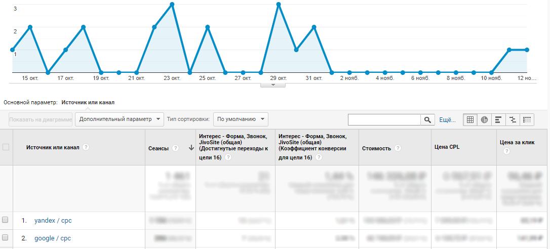 Отчет по лидам в Google Analytics