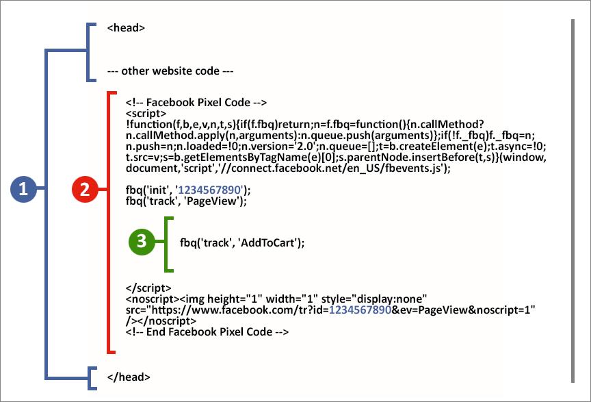 Структура кода Facebook