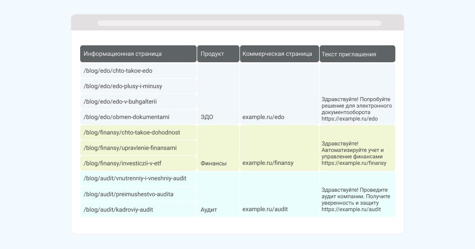 Реестр статей и продуктов в Excel